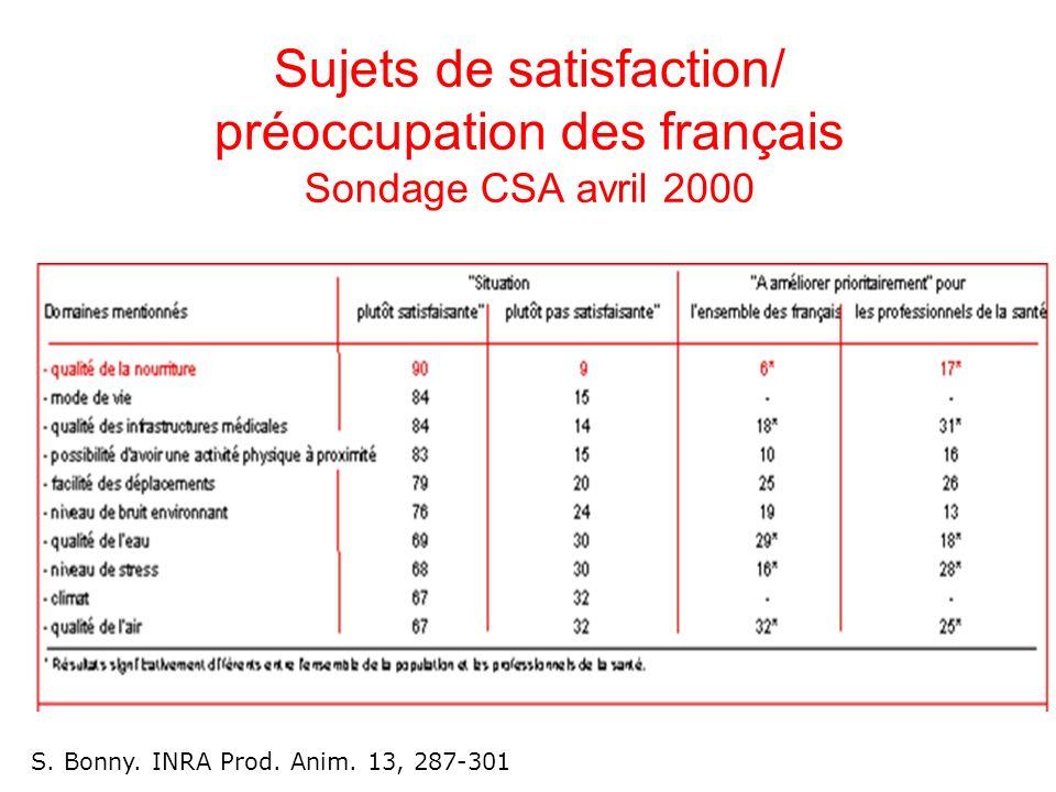 Sujets de satisfaction/ préoccupation des français Sondage CSA avril 2000 S.