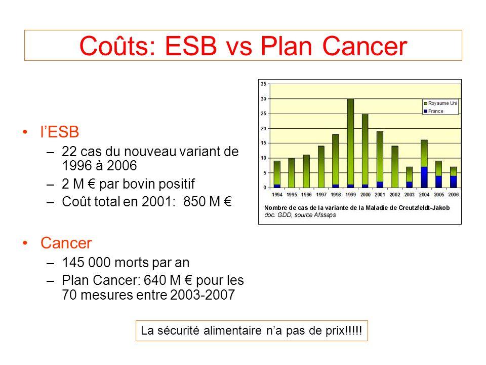 Coûts: ESB vs Plan Cancer lESB –22 cas du nouveau variant de 1996 à 2006 –2 M par bovin positif –Coût total en 2001: 850 M Cancer –145 000 morts par an –Plan Cancer: 640 M pour les 70 mesures entre 2003-2007 La sécurité alimentaire na pas de prix!!!!!