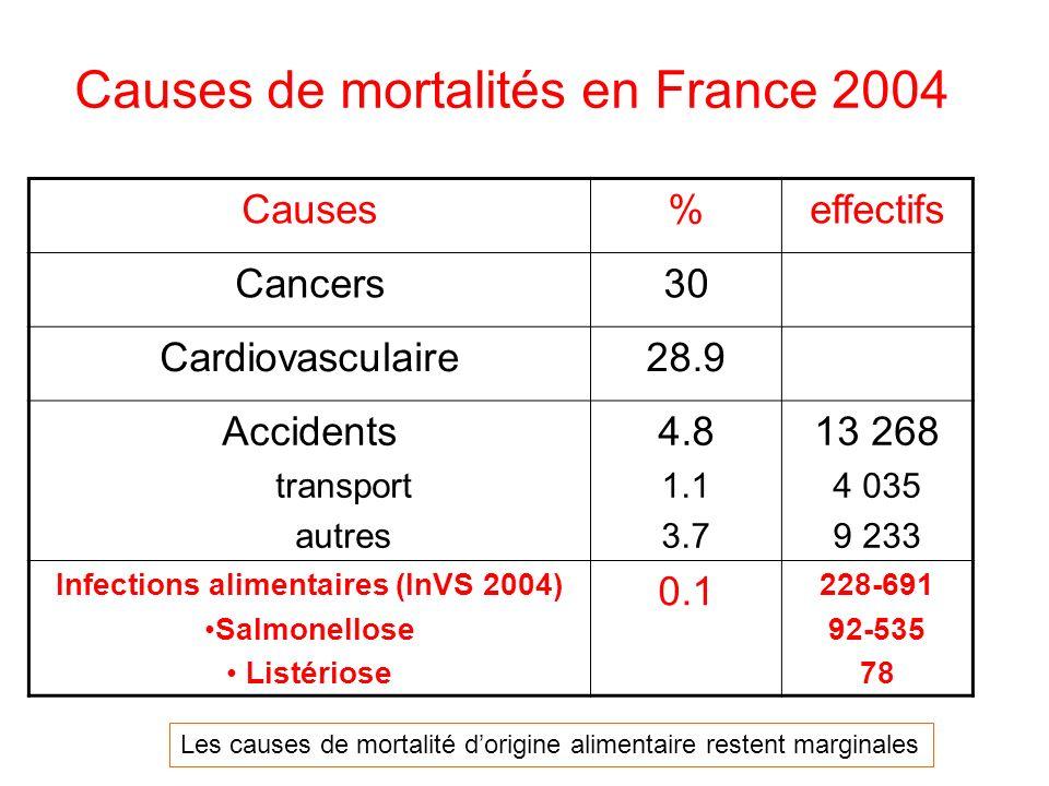 Causes de mortalités en France 2004 Causes%effectifs Cancers30 Cardiovasculaire28.9 Accidents transport autres 4.8 1.1 3.7 13 268 4 035 9 233 Infections alimentaires (InVS 2004) Salmonellose Listériose 0.1 228-691 92-535 78 Les causes de mortalité dorigine alimentaire restent marginales