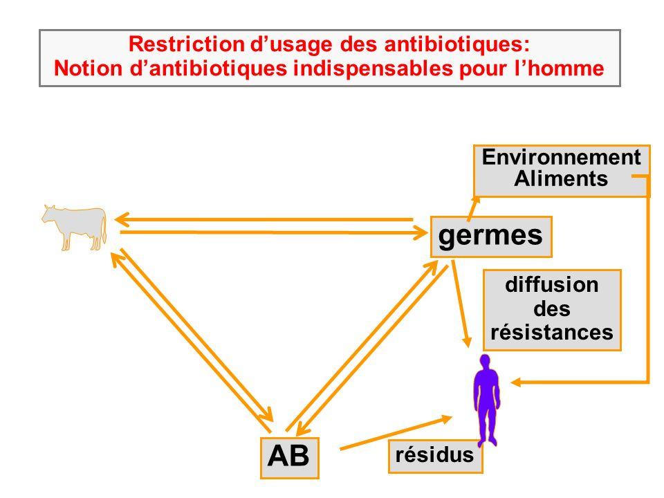 AB germes résidus diffusion des résistances Restriction dusage des antibiotiques: Notion dantibiotiques indispensables pour lhomme Environnement Aliments Risque chez les immunodéprimés