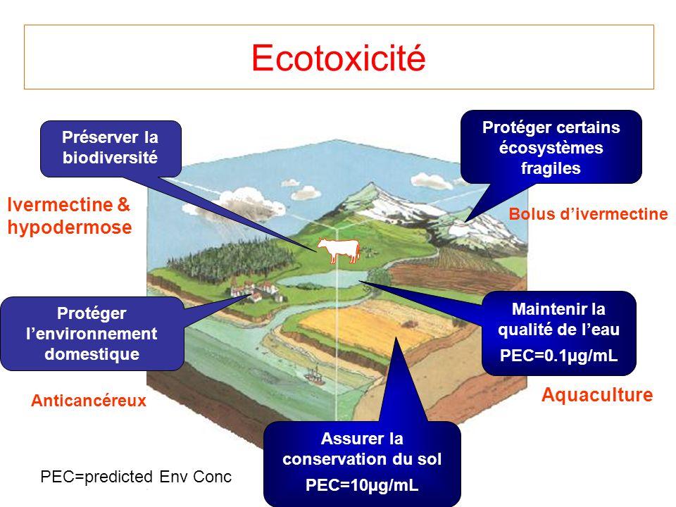 Ecotoxicité Préserver la biodiversité Protéger certains écosystèmes fragiles Assurer la conservation du sol PEC=10µg/mL Maintenir la qualité de leau PEC=0.1µg/mL Bolus divermectine Ivermectine & hypodermose Anticancéreux Protéger lenvironnement domestique Aquaculture PEC=predicted Env Conc