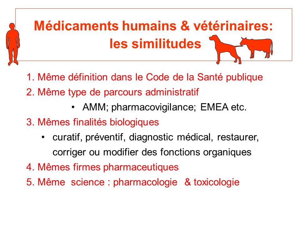 Médicaments humains & vétérinaires: les similitudes 1.Même définition dans le Code de la Santé publique 2.Même type de parcours administratif AMM; pharmacovigilance; EMEA etc.
