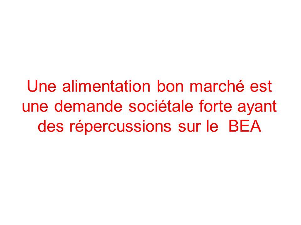 Une alimentation bon marché est une demande sociétale forte ayant des répercussions sur le BEA
