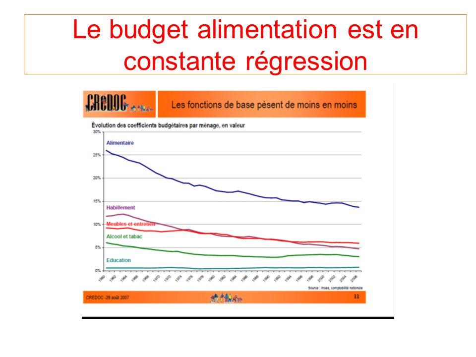 Le budget alimentation est en constante régression