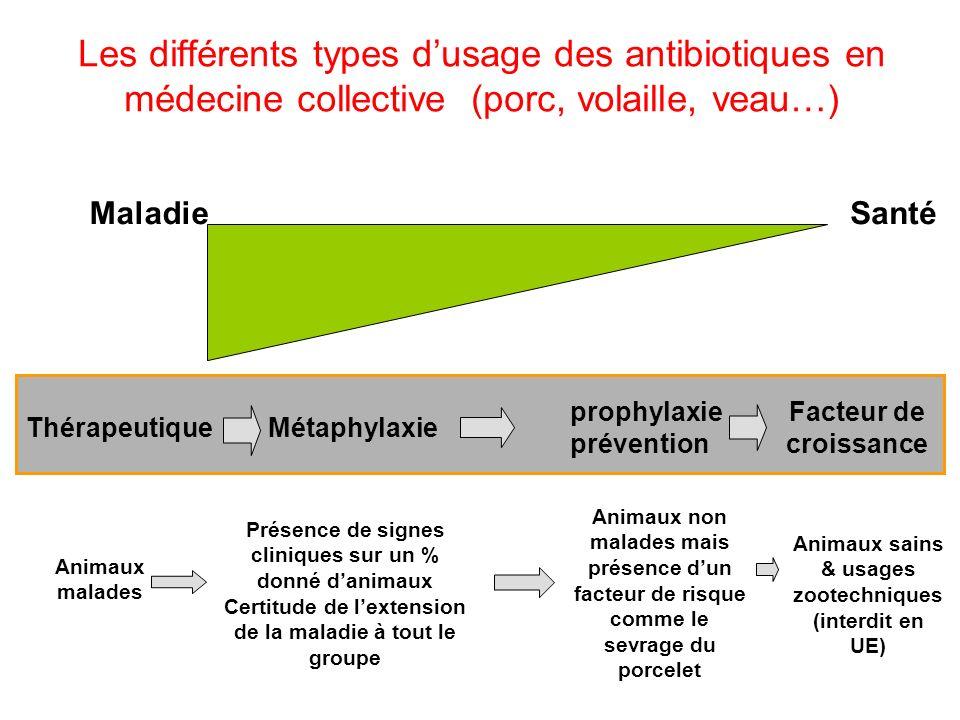 MaladieSanté ThérapeutiqueMétaphylaxie prophylaxie prévention Facteur de croissance Animaux malades Présence de signes cliniques sur un % donné danimaux Certitude de lextension de la maladie à tout le groupe Animaux non malades mais présence dun facteur de risque comme le sevrage du porcelet Animaux sains & usages zootechniques (interdit en UE) Les différents types dusage des antibiotiques en médecine collective (porc, volaille, veau…)
