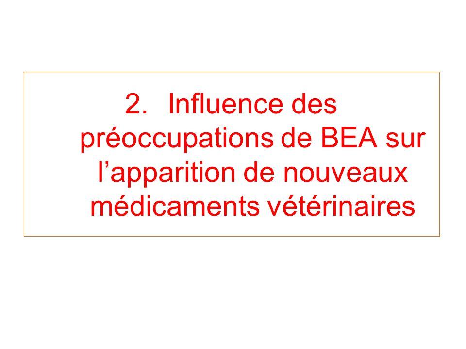 2.Influence des préoccupations de BEA sur lapparition de nouveaux médicaments vétérinaires