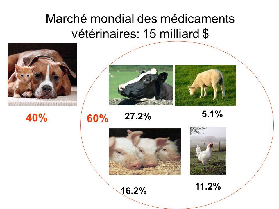 Marché mondial des médicaments vétérinaires: 15 milliard $ 40% 27.2% 5.1% 11.2% 16.2% 60%