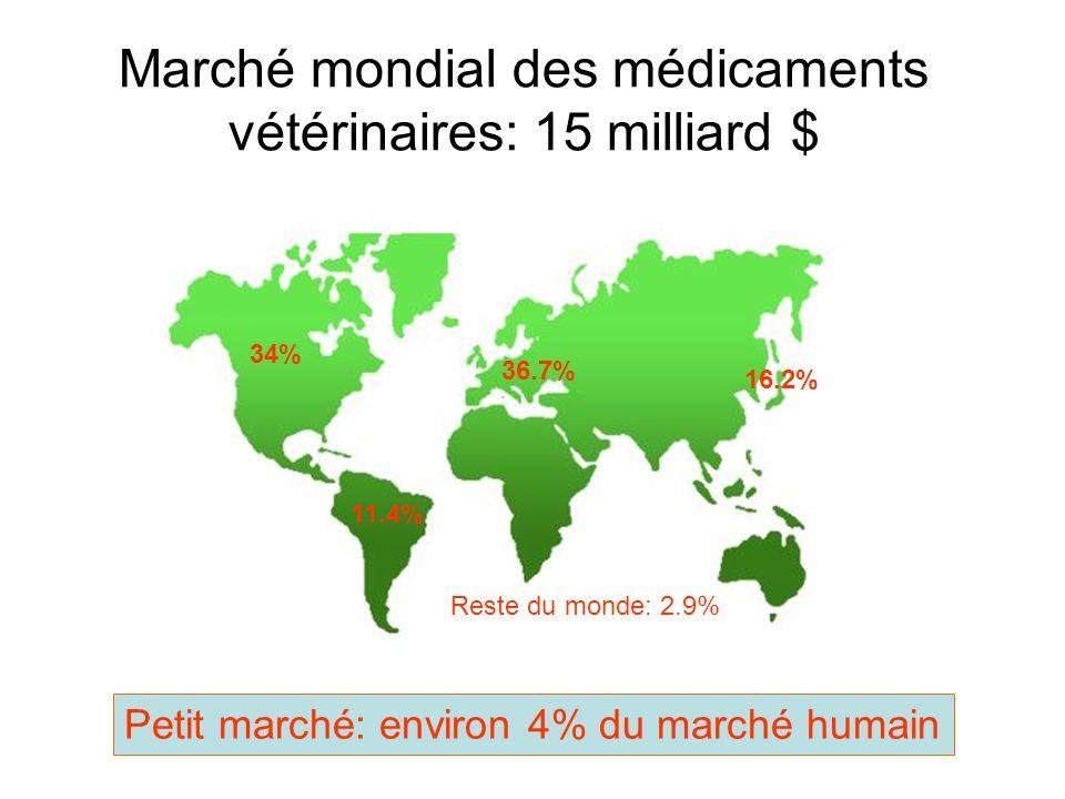 Marché mondial des médicaments vétérinaires: 15 milliard $ 34% 11.4% 36.7% 16.2% Reste du monde: 2.9% Petit marché: environ 4% du marché humain