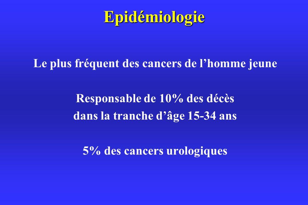 Epidémiologie Le plus fréquent des cancers de lhomme jeune Responsable de 10% des décès dans la tranche dâge 15-34 ans 5% des cancers urologiques