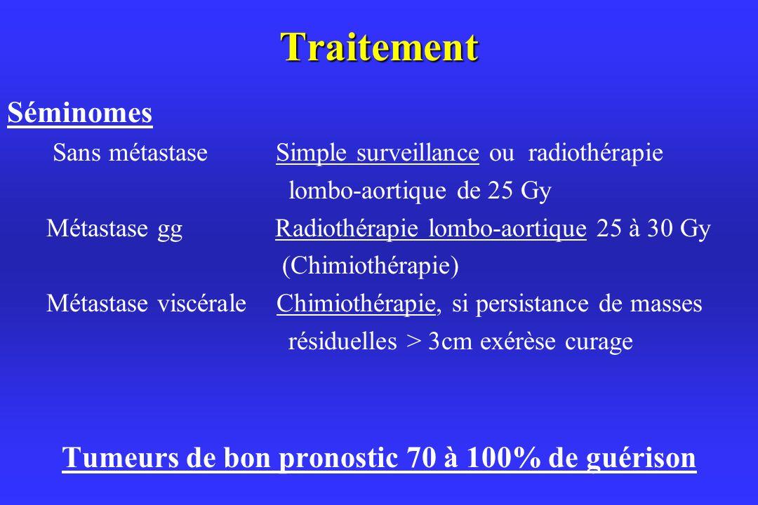 Traitement Séminomes Sans métastase Simple surveillance ou radiothérapie lombo-aortique de 25 Gy Métastase gg Radiothérapie lombo-aortique 25 à 30 Gy (Chimiothérapie) Métastase viscérale Chimiothérapie, si persistance de masses résiduelles > 3cm exérèse curage Tumeurs de bon pronostic 70 à 100% de guérison
