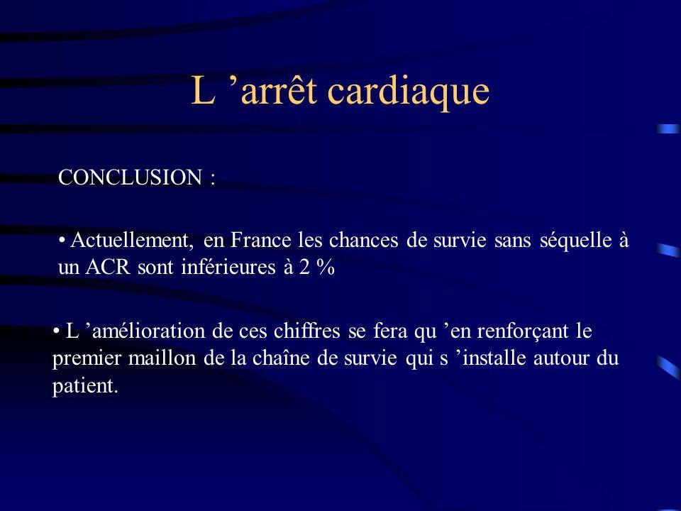 L arrêt cardiaque CONCLUSION : Actuellement, en France les chances de survie sans séquelle à un ACR sont inférieures à 2 % L amélioration de ces chiffres se fera qu en renforçant le premier maillon de la chaîne de survie qui s installe autour du patient.
