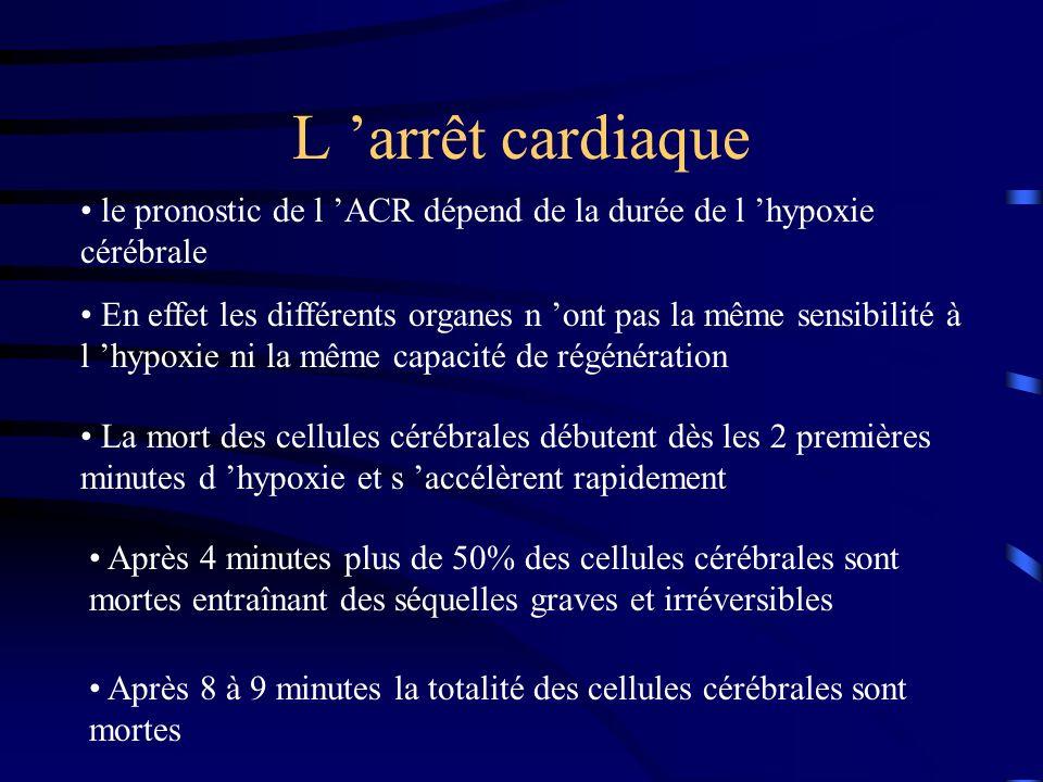 L arrêt cardiaque le pronostic de l ACR dépend de la durée de l hypoxie cérébrale En effet les différents organes n ont pas la même sensibilité à l hypoxie ni la même capacité de régénération La mort des cellules cérébrales débutent dès les 2 premières minutes d hypoxie et s accélèrent rapidement Après 4 minutes plus de 50% des cellules cérébrales sont mortes entraînant des séquelles graves et irréversibles Après 8 à 9 minutes la totalité des cellules cérébrales sont mortes