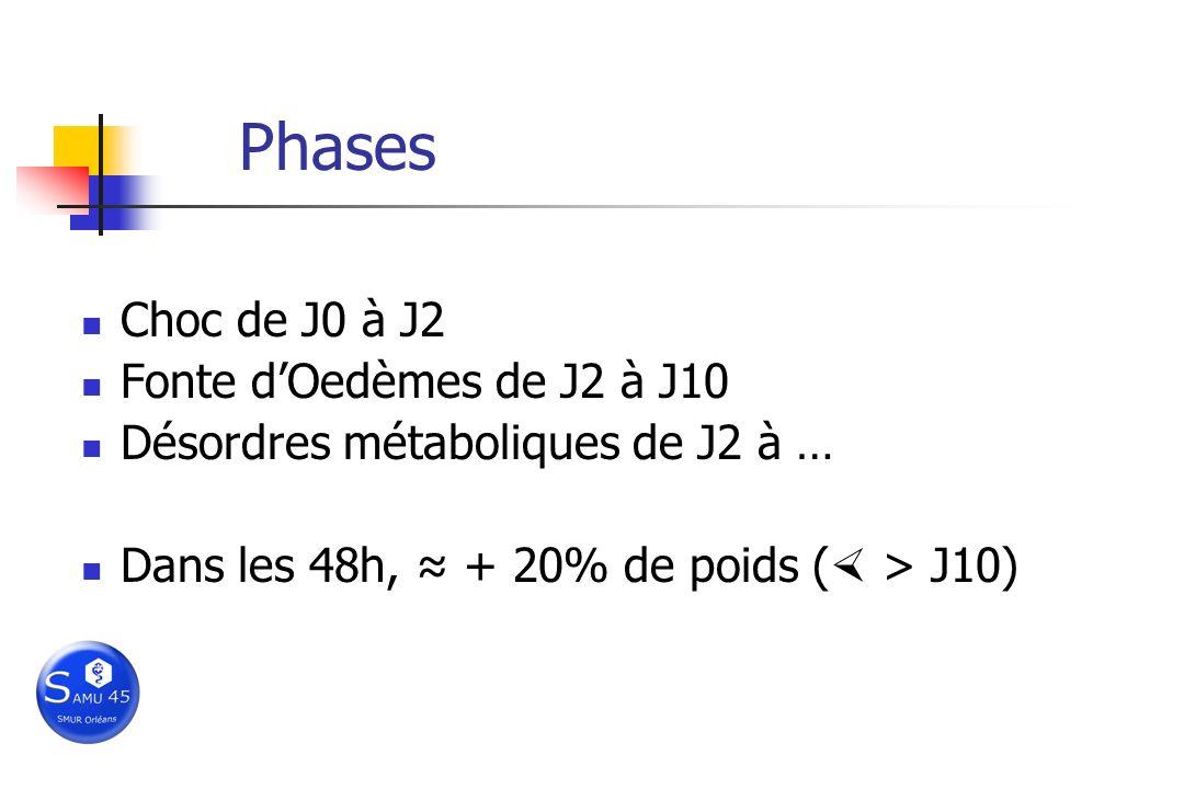 Phases Choc de J0 à J2 Fonte dOedèmes de J2 à J10 Désordres métaboliques de J2 à … Dans les 48h, + 20% de poids ( > J10)
