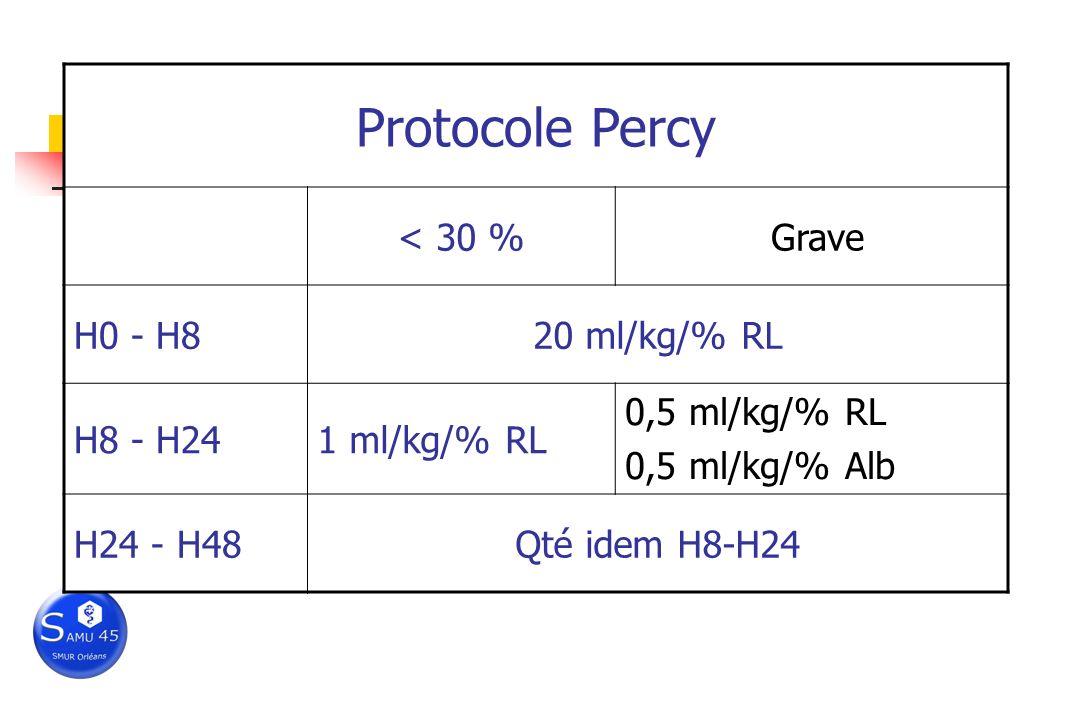 Remplissage Cristalloides dabord Après 9h, si grave, ajout colloides Albumine ? H8, > 30%, alb> 20g/l, P coll osm < 12mmHg… PROTOCOLES Début nutrition