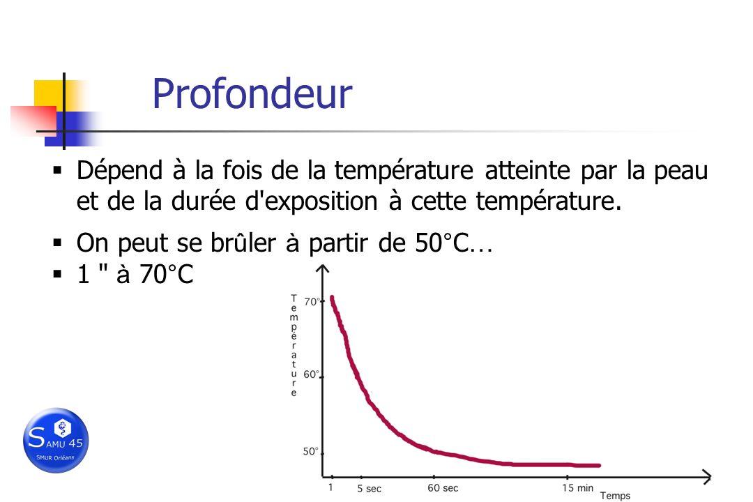 Profondeur Dépend à la fois de la température atteinte par la peau et de la durée d'exposition à cette température. On peut se br û ler à partir de 50