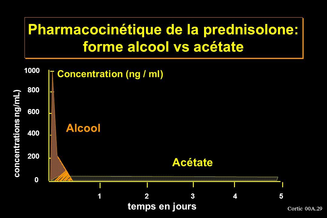 Cortic 00A.29 Pharmacocinétique de la prednisolone: forme alcool vs acétate 0 200 400 600 800 1000 Alcool Acétate 12345 Concentration (ng / ml) concen