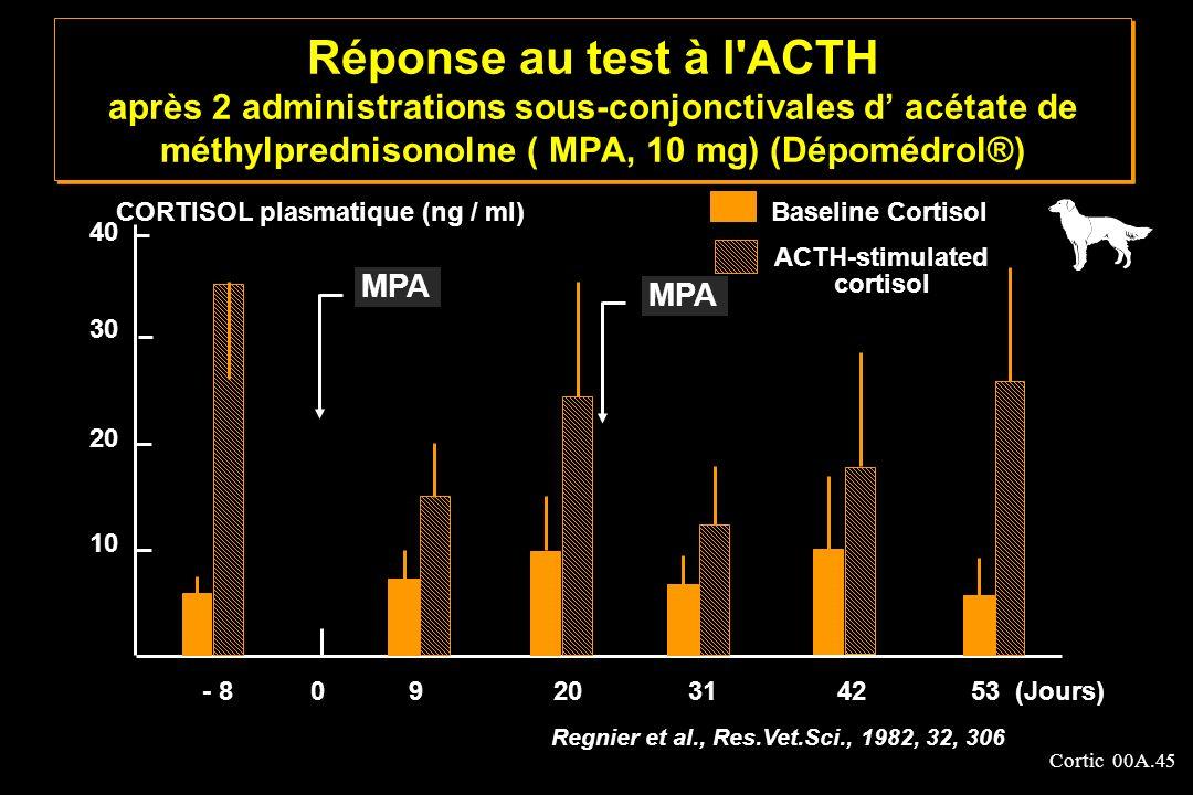 Cortic 00A.45 Réponse au test à l'ACTH après 2 administrations sous-conjonctivales d acétate de méthylprednisonolne ( MPA, 10 mg) (Dépomédrol®) 40 30