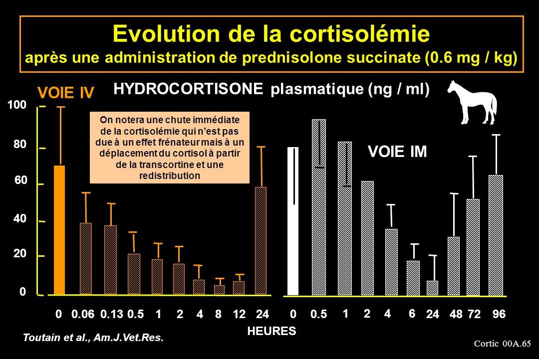 Cortic 00A.65 Evolution de la cortisolémie après une administration de prednisolone succinate (0.6 mg / kg) 0 0 40 60 80 100 0.060.130.512481224 20 VO