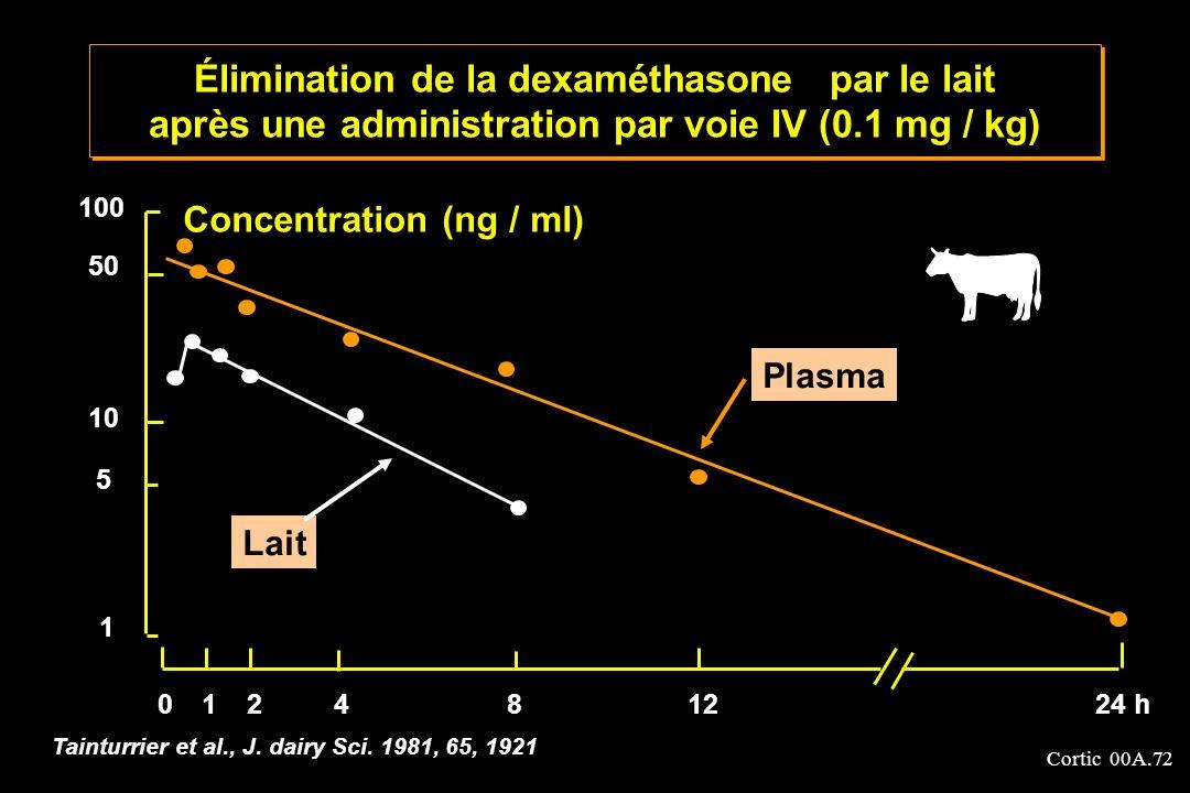 Cortic 00A.72 Concentration (ng / ml) 100 50 10 5 1 012481224 h Tainturrier et al., J. dairy Sci. 1981, 65, 1921 Élimination de la dexaméthasone par l