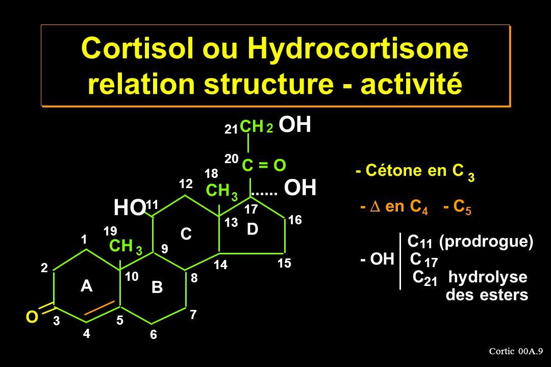 Cortic 00A.20 3 - Formes estérifiées Estérification en C 21 par des polyacides (pour fabriquer un sel) ou des acides- alcools qui conservent plusieurs fonctions - OH libres Phosphate Succinate (lyophilisation) Isonicotinate Sulfobenzoate – trihydro-undecanoate C - O - P - OH OH O 21 CORTICOIDES Formulations galéniques
