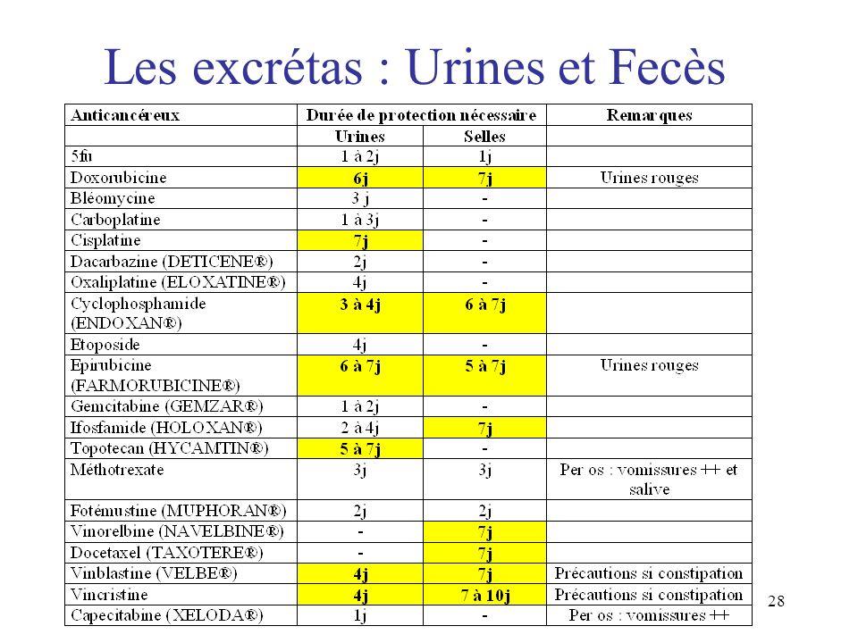 28 Les excrétas : Urines et Fecès