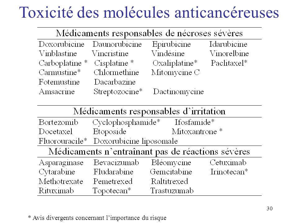 30 * Avis divergents concernant limportance du risque Toxicité des molécules anticancéreuses