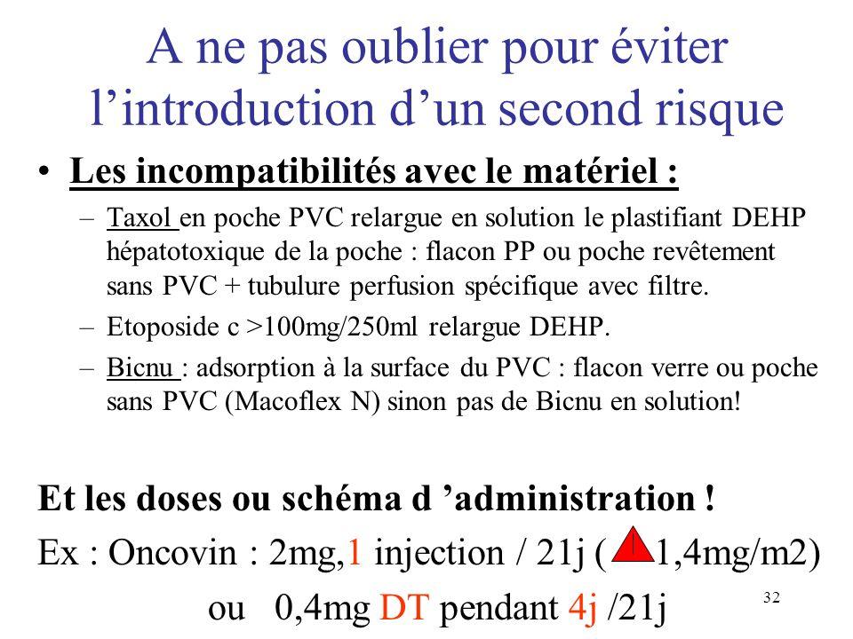 32 Les incompatibilités avec le matériel : –Taxol en poche PVC relargue en solution le plastifiant DEHP hépatotoxique de la poche : flacon PP ou poche
