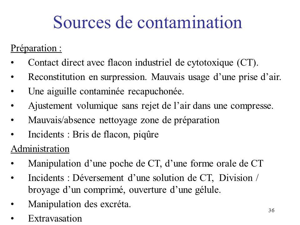 36 Sources de contamination Préparation : Contact direct avec flacon industriel de cytotoxique (CT). Reconstitution en surpression. Mauvais usage dune