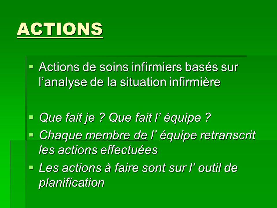 ACTIONS ACTIONS Actions de soins infirmiers basés sur lanalyse de la situation infirmière Actions de soins infirmiers basés sur lanalyse de la situati
