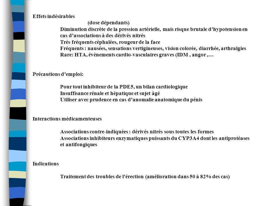 Spécialité Apomorphine sublinguale IXENSE ® - UPRIMA ® Propriétés et indications: Action centrale (agonistes dopaminergique) => érection Traitement des troubles de lérection Contre indication ABSOLUES: Activité sexuelle déconseillée (angor instable, insuffisance cardiaque sévère, antécédent récent dinfarctus du myocarde,…) Hypotension Effets indésirables: (dose-dépendants) Fréquent (3% à 20%) mais transitoires : nausées et céphalées (7%), états vertigineux (4%), somnolence, hypotension, sueurs profuses,… Rares : perte de connaissance Précaution demploi: Insuffisance rénale sévère ou insuffisance hépatique -> dose maximale de 2 mg/prise Interactions médicamenteuses: Associations déconseillées : autres agonistes ou antagonistes dopaminergiques daction centrale (antiparkinsoniens, neuroleptiques et antiémétisants apparentés) Associations à utiliser avec précautions : dérivés nitrés