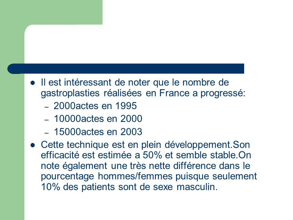 Il est intéressant de noter que le nombre de gastroplasties réalisées en France a progressé: – 2000actes en 1995 – 10000actes en 2000 – 15000actes en