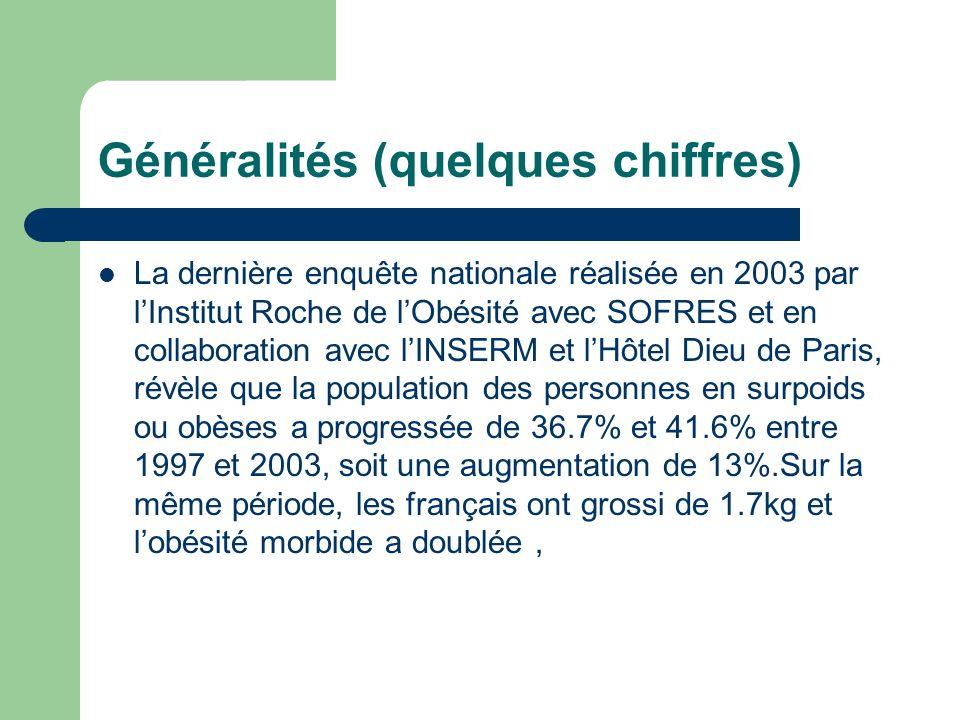 Généralités (quelques chiffres) La dernière enquête nationale réalisée en 2003 par lInstitut Roche de lObésité avec SOFRES et en collaboration avec lI