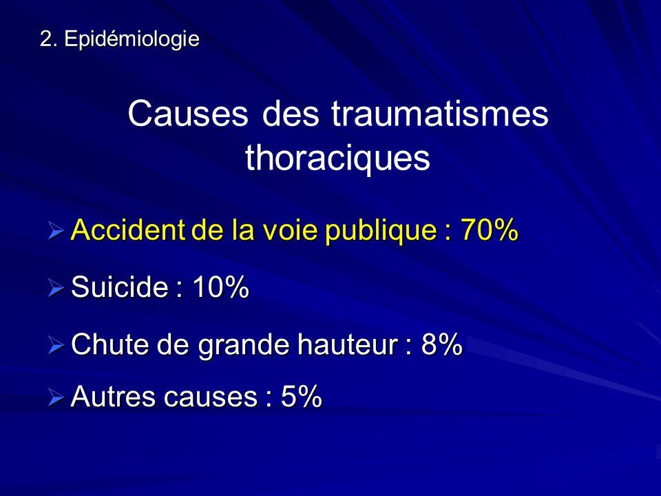 2. Epidémiologie Causes des traumatismes thoraciques Accident de la voie publique : 70% Accident de la voie publique : 70% Chute de grande hauteur : 8