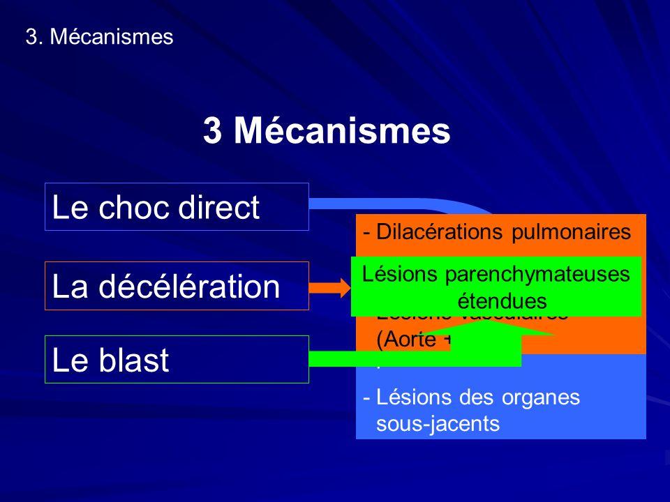 3 Mécanismes Le choc direct La décélération Le blast -Lésions pariétales -Lésions parenchyme pulmonaire -Lésions des organes sous-jacents -Dilacératio