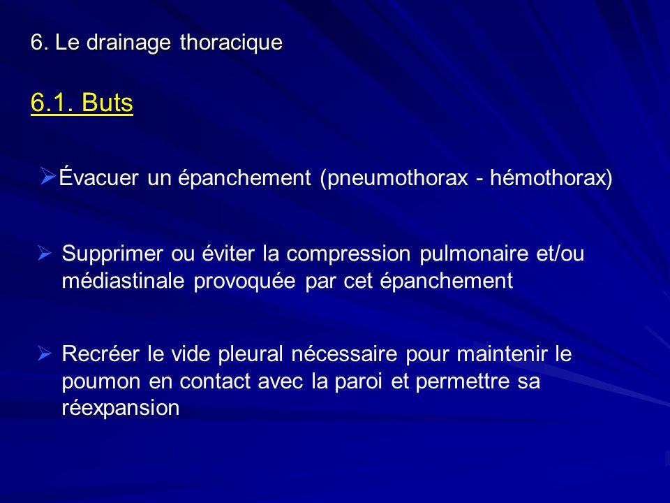 6.1. Buts Évacuer un épanchement (pneumothorax - hémothorax) Supprimer ou éviter la compression pulmonaire et/ou médiastinale provoquée par cet épanch
