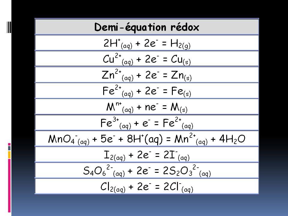 = MnO 4 - (aq) e-e- ++ H + (aq)4H 2 O + Mn 2+ (aq) 5 oxydant + ne - = réducteur 8 Le milieu est acide On équilibre les atomes doxygène On équilibre les charges On équilibre les atomes dhydrogène