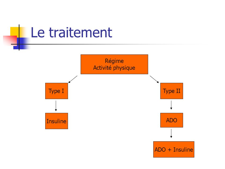 Le traitement Régime Activité physique Type I Type II Insuline ADO ADO + Insuline