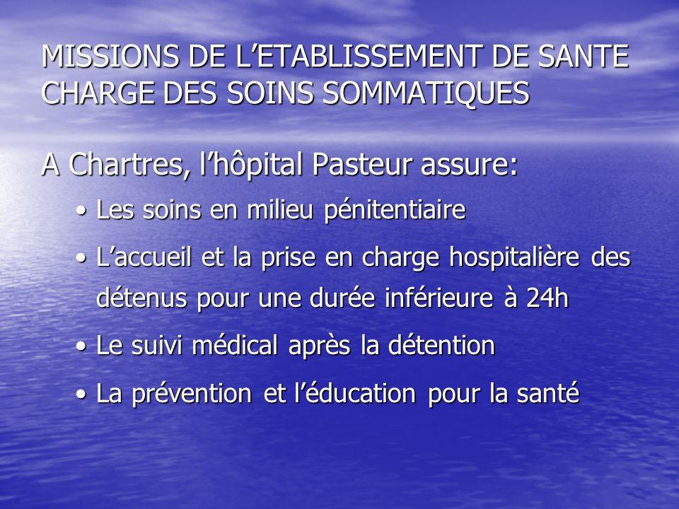 MISSIONS DE LETABLISSEMENT DE SANTE CHARGE DES SOINS SOMMATIQUES A Chartres, lhôpital Pasteur assure: Les soins en milieu pénitentiaireLes soins en mi