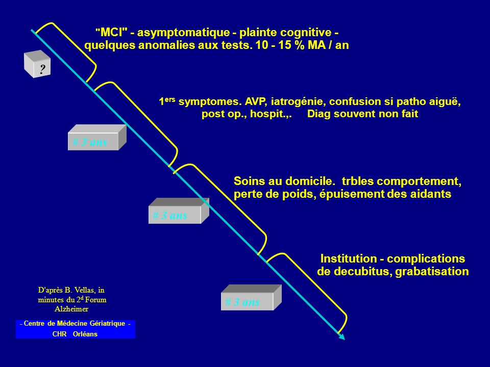 - Centre de Médecine Gériatrique - CHR Orléans D'après B. Vellas, in minutes du 2 d Forum Alzheimer ? # 3 ans