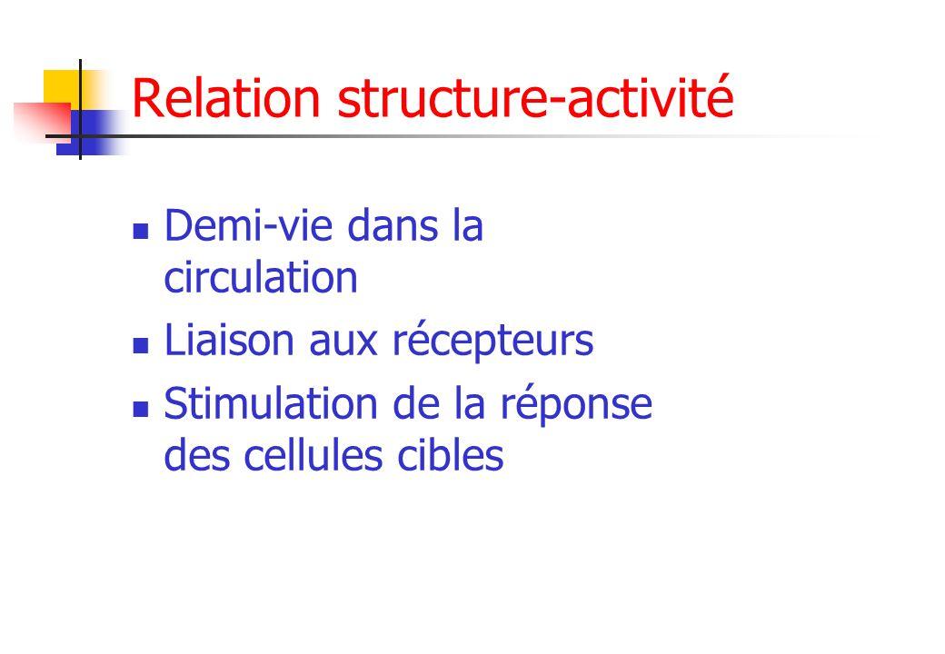 Relation structure-activité Demi-vie dans la circulation Liaison aux récepteurs Stimulation de la réponse des cellules cibles