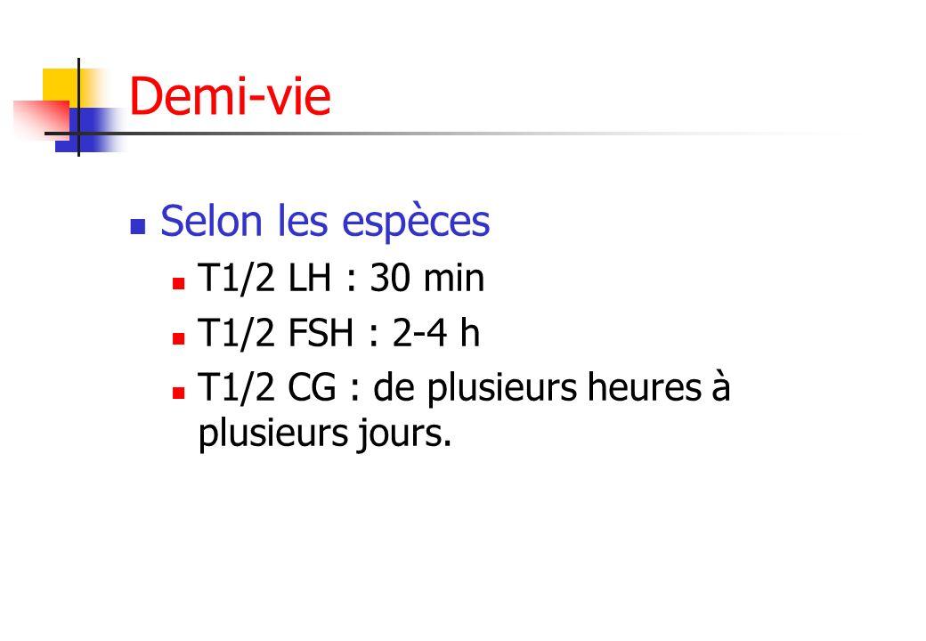 Demi-vie Selon les espèces T1/2 LH : 30 min T1/2 FSH : 2-4 h T1/2 CG : de plusieurs heures à plusieurs jours.