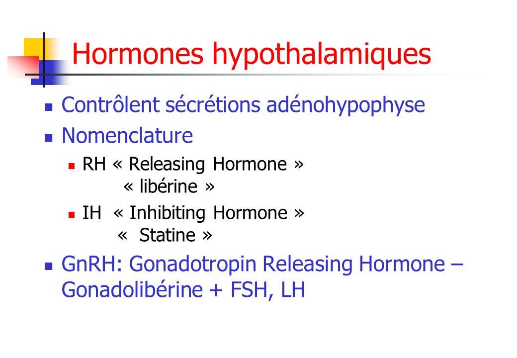 Hormones hypothalamiques Contrôlent sécrétions adénohypophyse Nomenclature RH « Releasing Hormone » « libérine » IH « Inhibiting Hormone » « Statine »