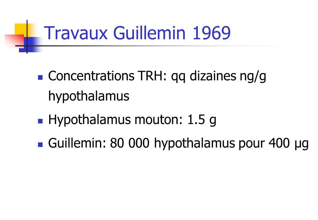 Travaux Guillemin 1969 Concentrations TRH: qq dizaines ng/g hypothalamus Hypothalamus mouton: 1.5 g Guillemin: 80 000 hypothalamus pour 400 µg