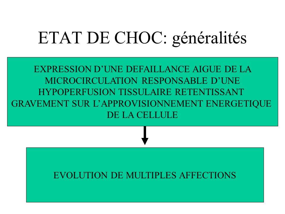 ETAT DE CHOC: généralités EXPRESSION DUNE DEFAILLANCE AIGUE DE LA MICROCIRCULATION RESPONSABLE DUNE HYPOPERFUSION TISSULAIRE RETENTISSANT GRAVEMENT SUR LAPPROVISIONNEMENT ENERGETIQUE DE LA CELLULE EVOLUTION DE MULTIPLES AFFECTIONS