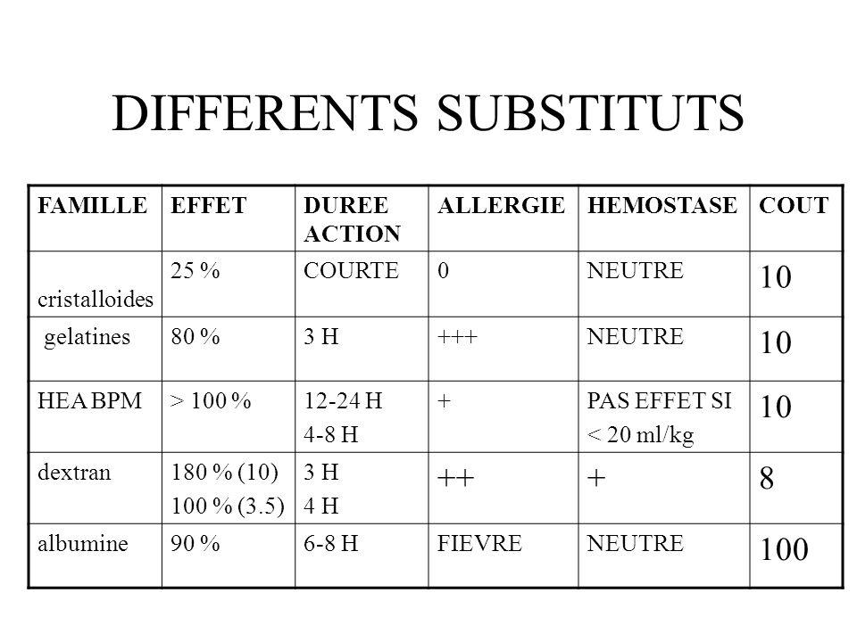Effets secondaires des colloïdes naturels PFC: congelé infection: hépatite, HIV Immunologie: ABO Citrate hypocalcémie Albumine: haute pureté réaction