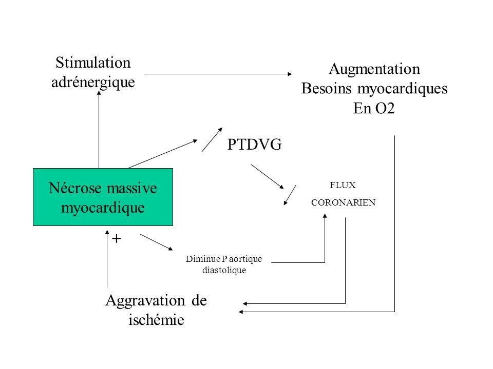 ETIOLOGIES CHOCS CARDIO INFARCTUS MASSIF DU VG INFARCTUS DU VD COMPLICATIONS MECANIQUES DE IDM ( IM, CIV ) EMBOLIE PULMONAIRE MASSIVE TAMPONNADE CARDI