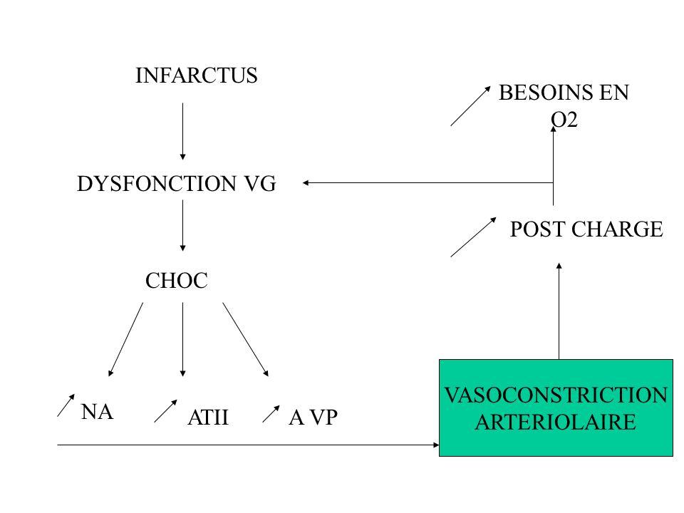Nécrose massive myocardique Stimulation adrénergique Augmentation Besoins myocardiques En O2 Aggravation de ischémie + Diminue P aortique diastolique