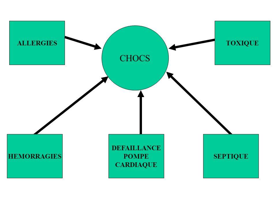 ETIOLOGIES CHOCS CARDIO INFARCTUS MASSIF DU VG INFARCTUS DU VD COMPLICATIONS MECANIQUES DE IDM ( IM, CIV ) EMBOLIE PULMONAIRE MASSIVE TAMPONNADE CARDIOPATHIES DILATEES MYOCARDITE AIGUE VALVULOPATHIES TROUBLES DU RYTHME TOXIQUES