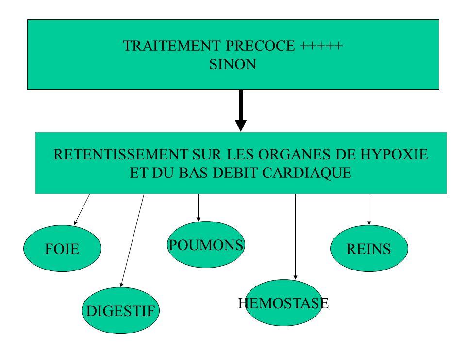 TRAITEMENT PRECOCE +++++ SINON RETENTISSEMENT SUR LES ORGANES DE HYPOXIE ET DU BAS DEBIT CARDIAQUE FOIE DIGESTIF POUMONS HEMOSTASE REINS