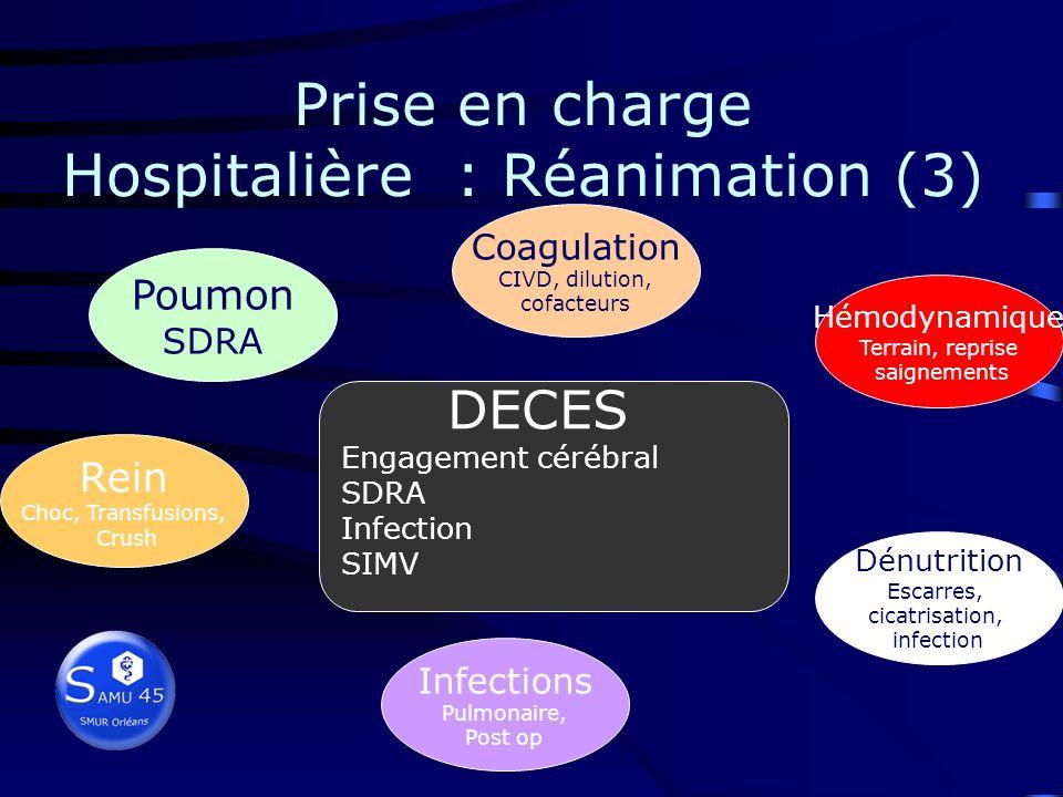 Prise en charge Hospitalière : Réanimation (2) Accueil du patient réglage du respirateur mobilisation douce vérification des fonctions vitales vérific